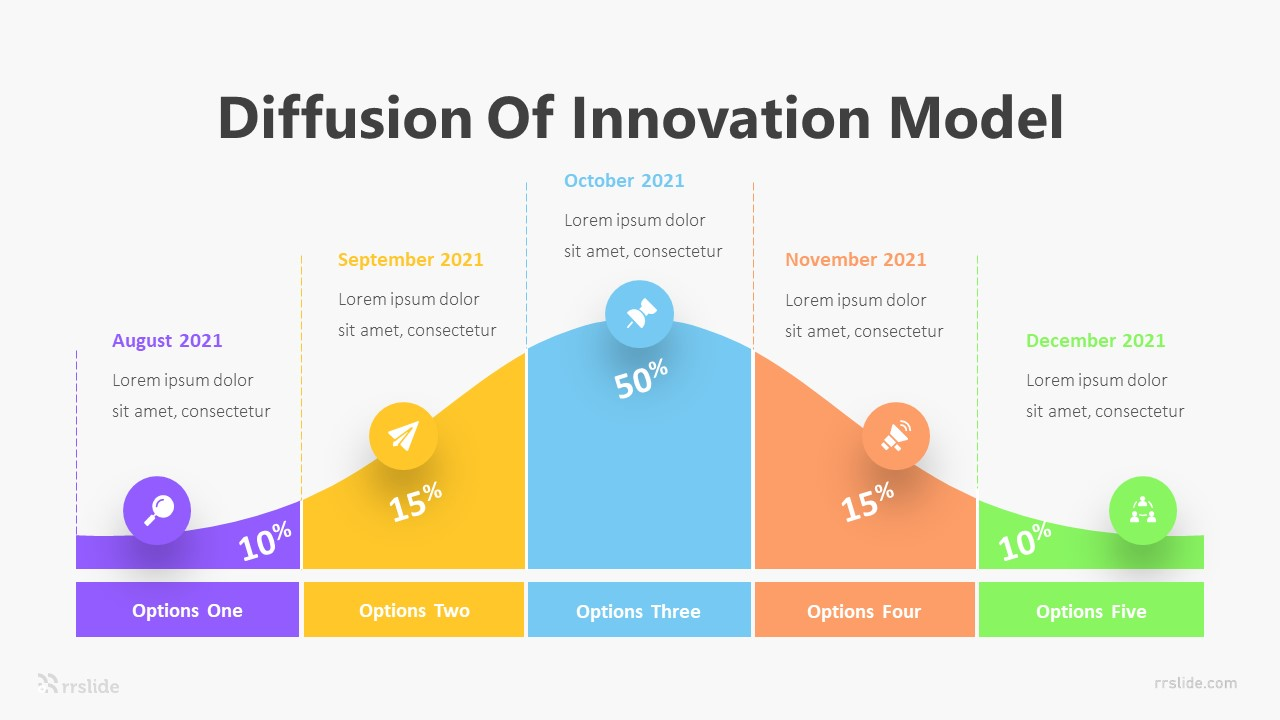 Difffusion Of Innovation Model Infographic Template